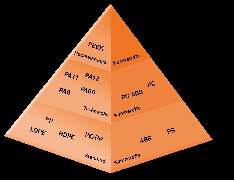 Infografik Kunststoffpyramide